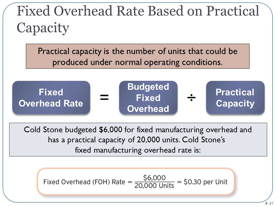 Fixed Overhead Rate Based on Practical Capacity