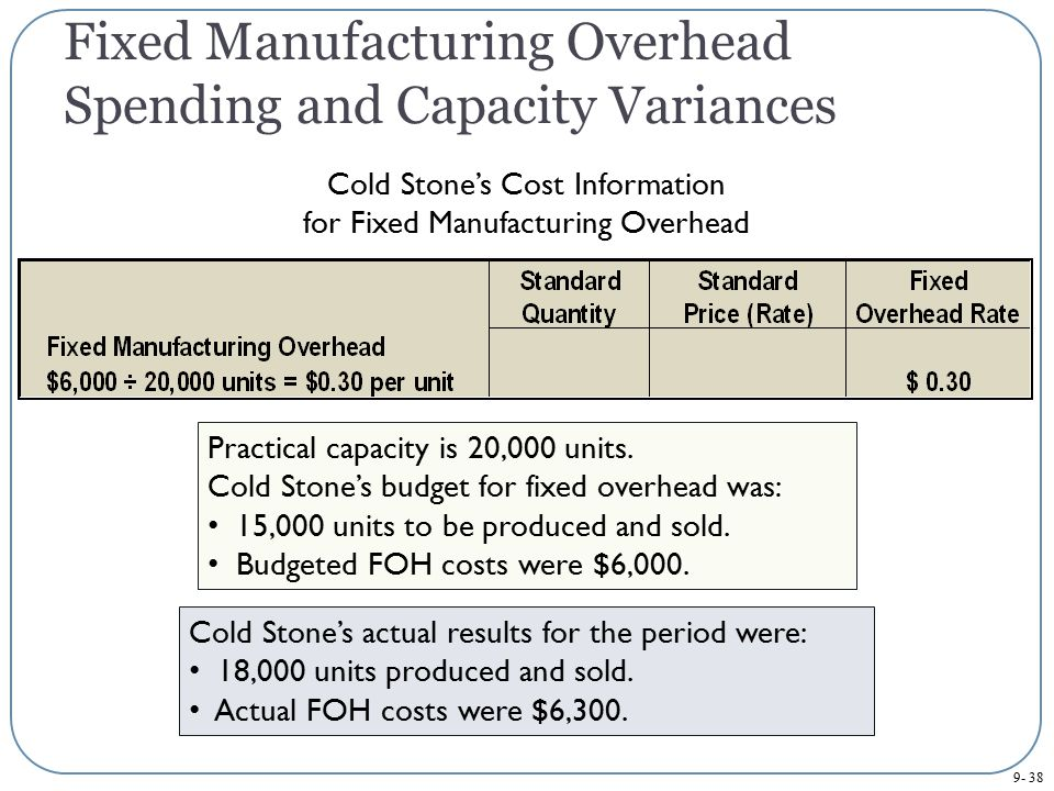 Fixed Manufacturing Overhead Spending and Capacity Variances