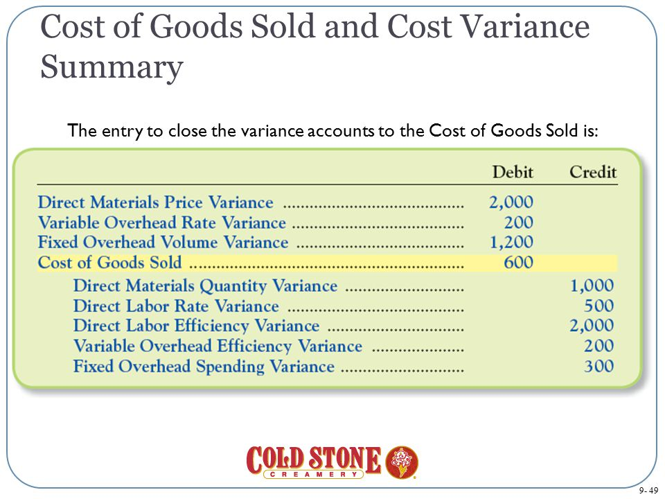 Cost of Goods Sold and Cost Variance Summary