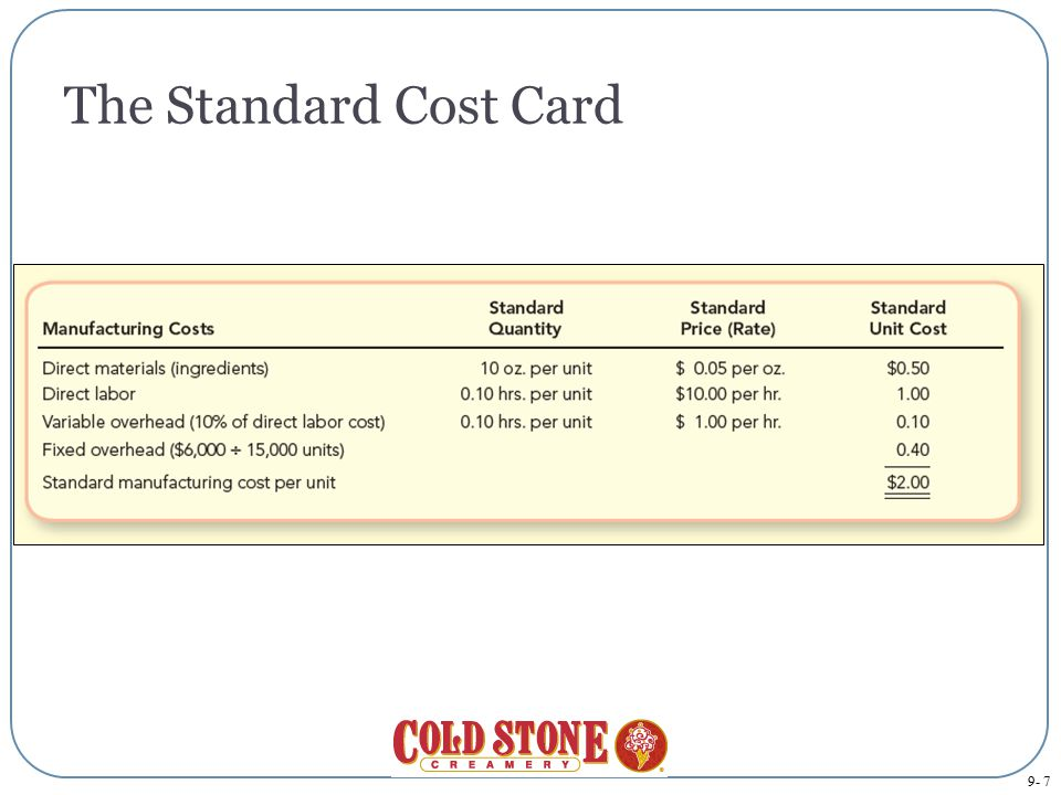 The Standard Cost Card