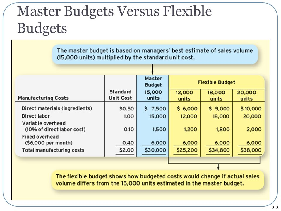 Master Budgets Versus Flexible Budgets