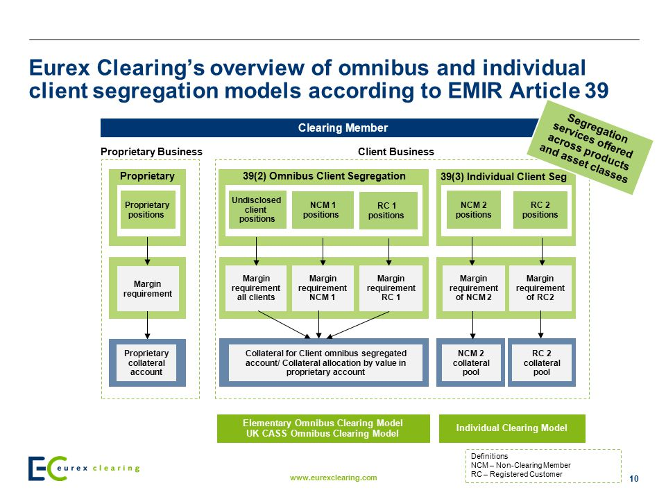 Eurex Clearing's overview of omnibus and individual client segregation models according to EMIR Article 39