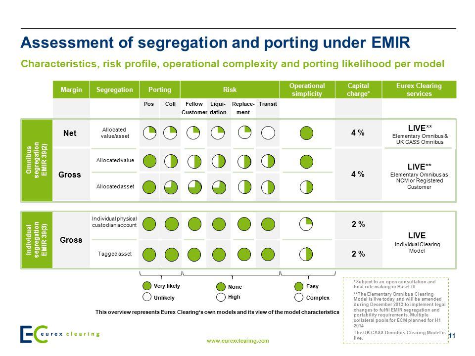 Assessment of segregation and porting under EMIR