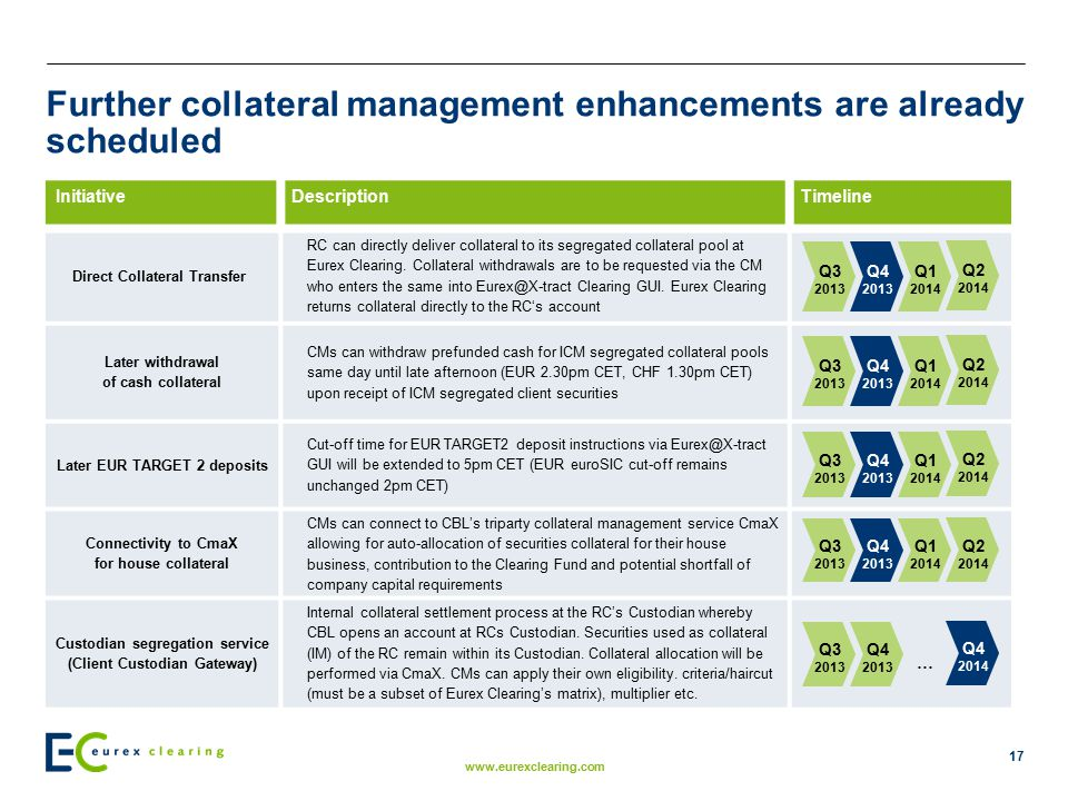 Further collateral management enhancements are already scheduled
