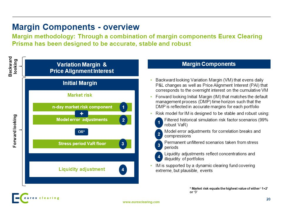Margin Components - overview