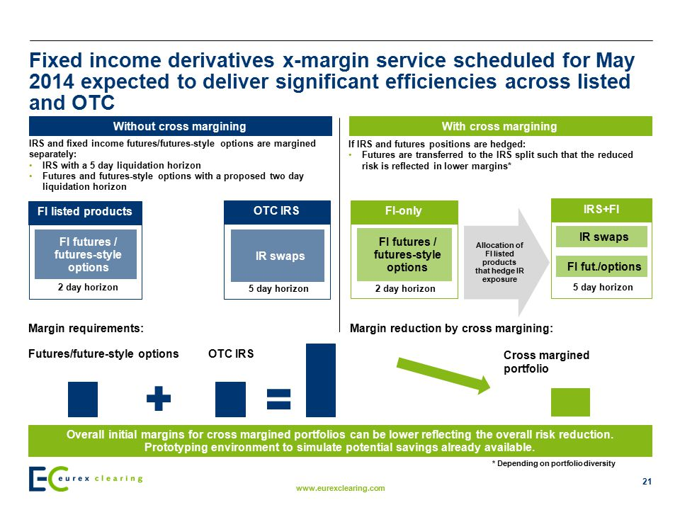 Fixed income derivatives x-margin service scheduled for May 2014 expected to deliver significant efficiencies across listed and OTC