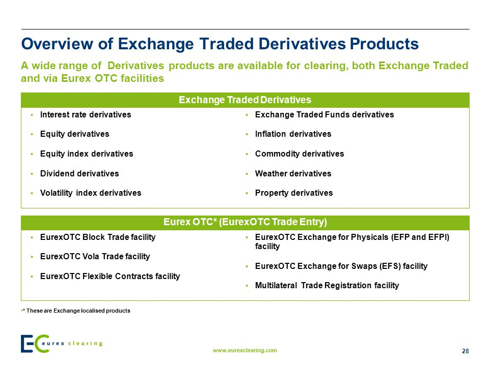 Overview of Exchange Traded Derivatives Products