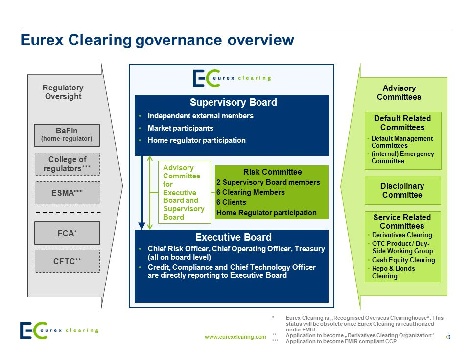 Eurex Clearing governance overview