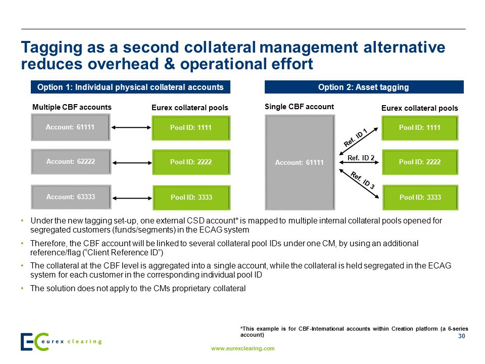 Tagging as a second collateral management alternative reduces overhead & operational effort