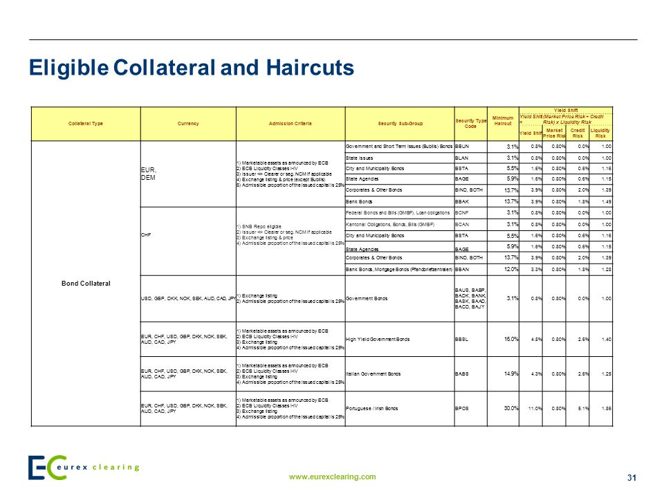 Eligible Collateral and Haircuts
