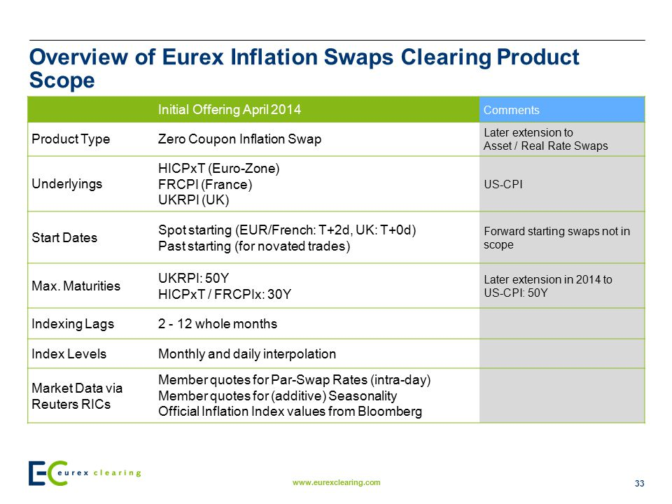 Overview of Eurex Inflation Swaps Clearing Product Scope