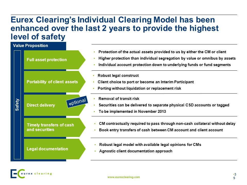 Eurex Clearing's Individual Clearing Model has been enhanced over the last 2 years to provide the highest level of safety