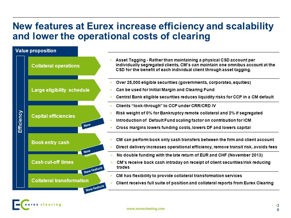New features at Eurex increase efficiency and scalability and lower the operational costs of clearing