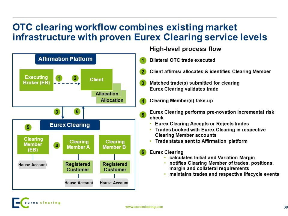 September. 2011 OTC clearing workflow combines existing market infrastructure with proven Eurex Clearing service levels.