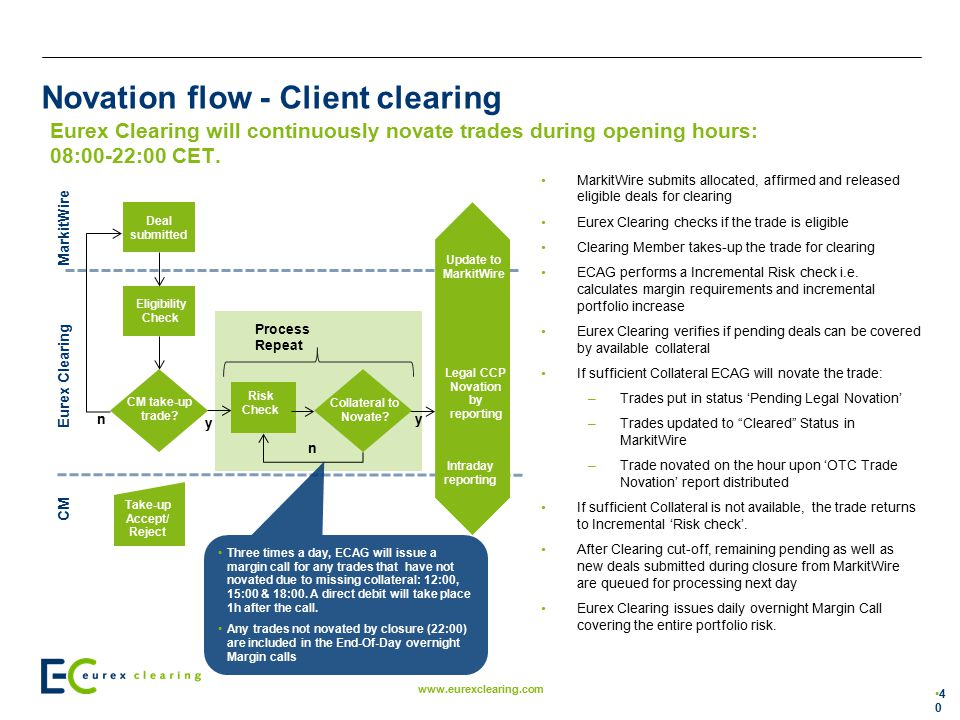 Novation flow - Client clearing