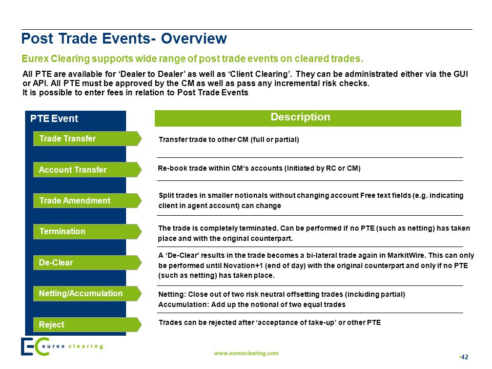 Post Trade Events- Overview