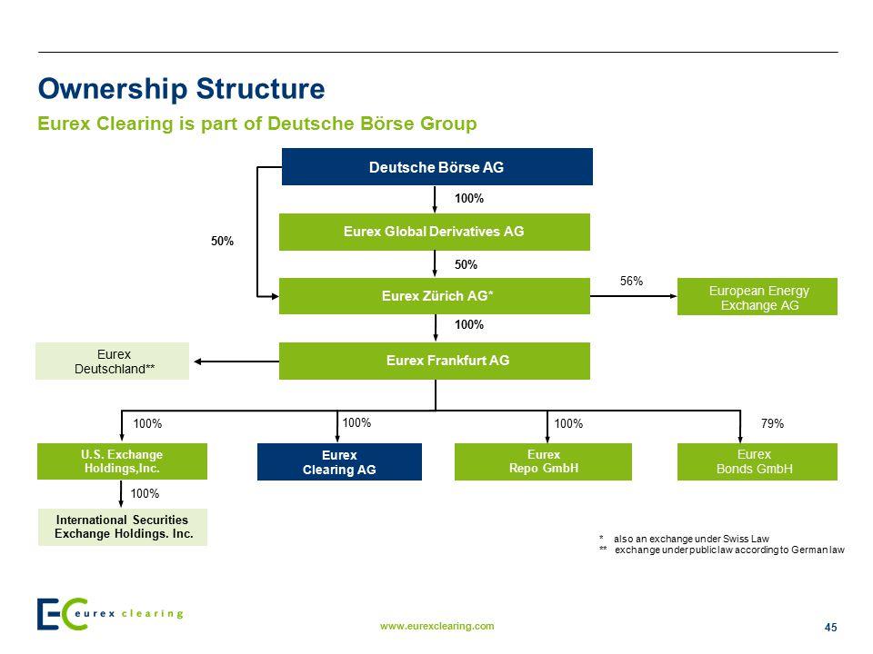 Eurex Global Derivatives AG