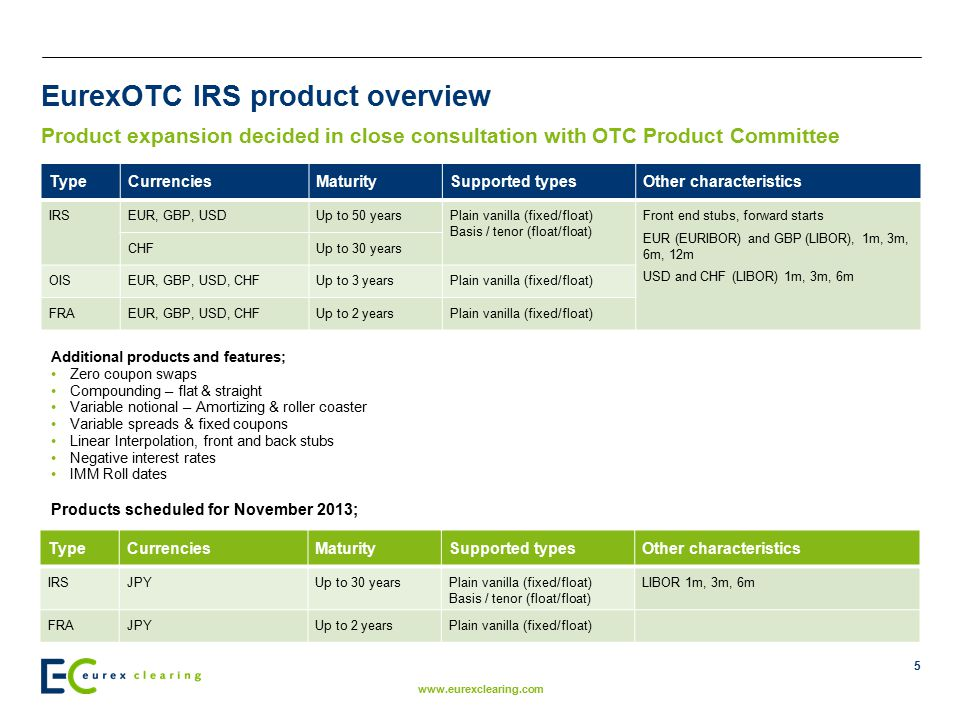 EurexOTC IRS product overview