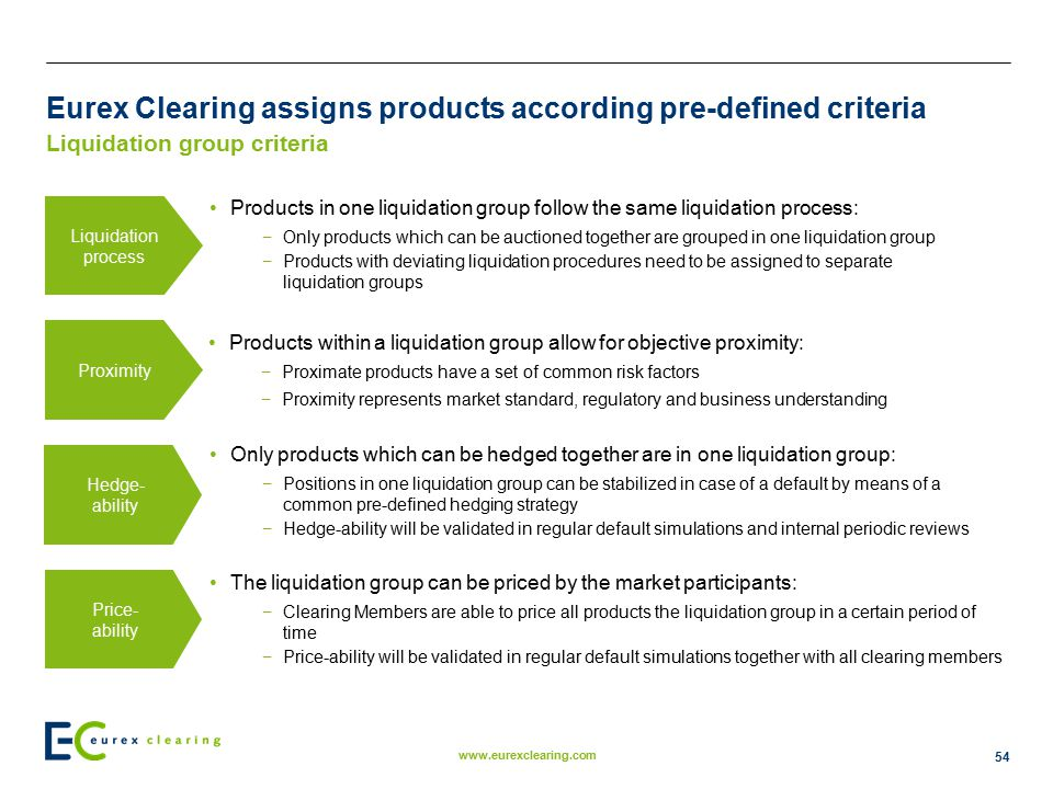 Eurex Clearing assigns products according pre-defined criteria