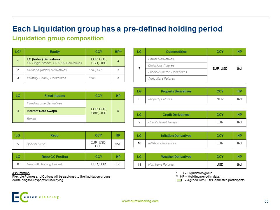 Each Liquidation group has a pre-defined holding period