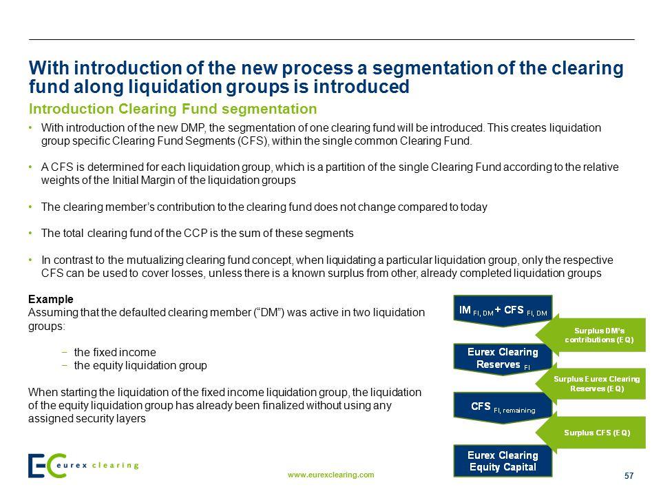 With introduction of the new process a segmentation of the clearing fund along liquidation groups is introduced