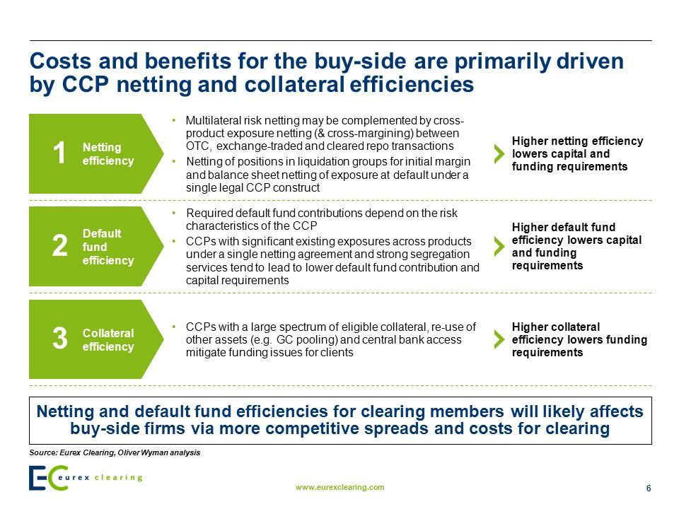 Costs and benefits for the buy-side are primarily driven by CCP netting and collateral efficiencies
