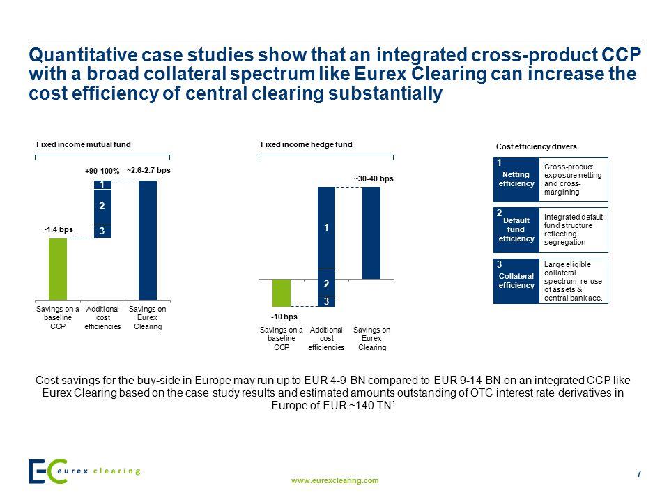 Default fund efficiency Collateral efficiency