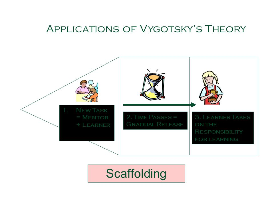 Scaffolding Applications of Vygotsky's Theory
