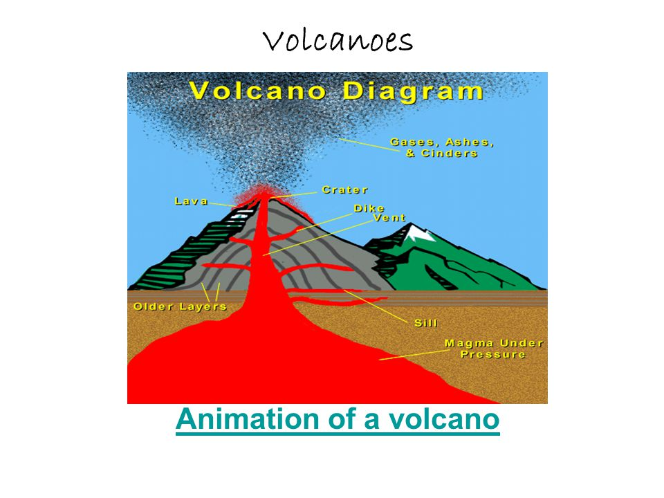 Volcanoes animation of a volcano ppt video online download 1 volcanoes animation of a volcano ccuart Gallery
