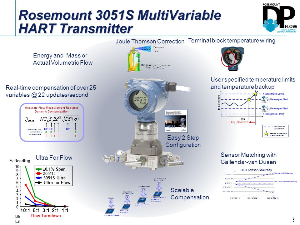 Rosemount+3051S+MultiVariable+HART+Transmitter 3051smv transition ppt download rosemount 3051s wiring diagram at crackthecode.co