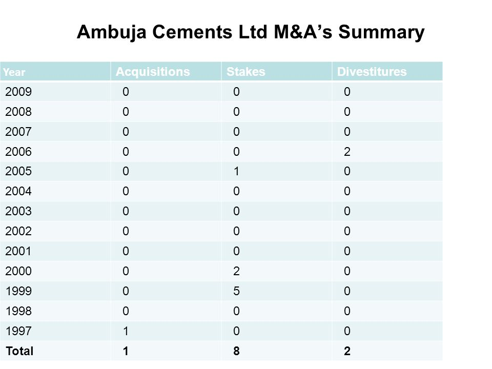 ambuja cement ltd Presentation on ambuja cementthis task has been given by icbm-sbe college, hyderabad this presentation has been help to those you really wantsthank you.
