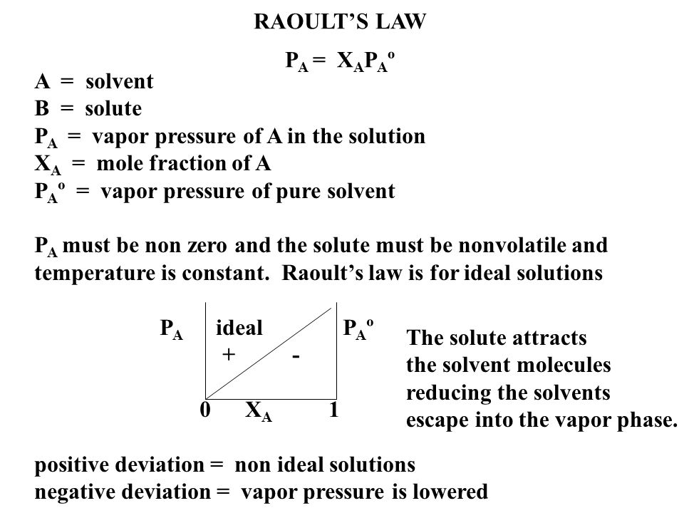 how to find mole fraction of solvent