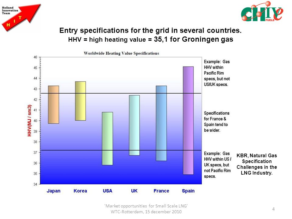 Energy Natural Gas Per Cubic Meter