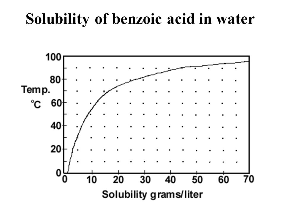sythesis of benzoic anhydride from benzoic acid Preparation of benzoic anhydride 25 g of benzoyl chloride are slowly added to  10 ml of pyridine and 8 g of anhydrous sodium carbonate.