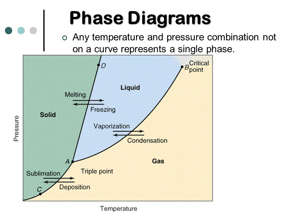 sublimation and melting point report Start studying science learn which increases the substance's temperature to the melting point sublimation is the transition of a substance directly from the.