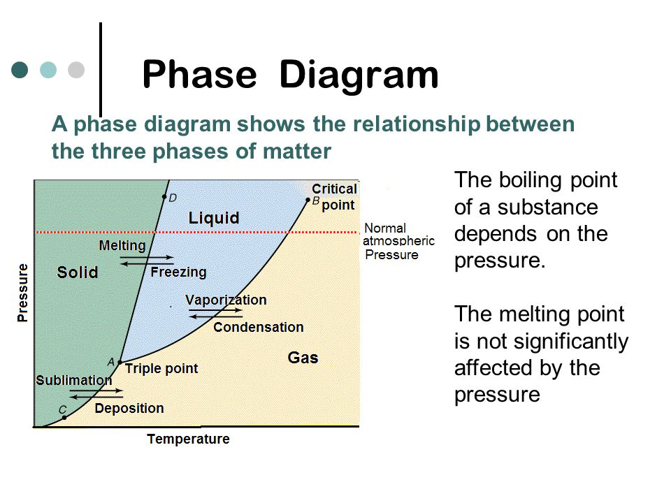 relationship between boiling temperature and pressure