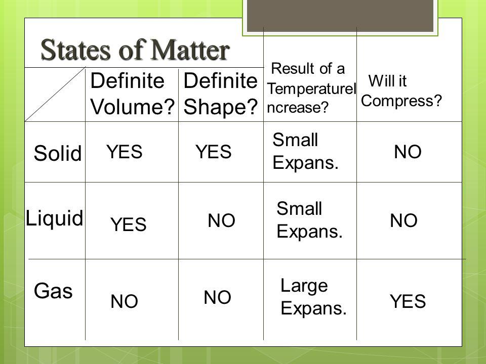 States of Matter Definite Volume Definite Shape Solid Liquid Gas