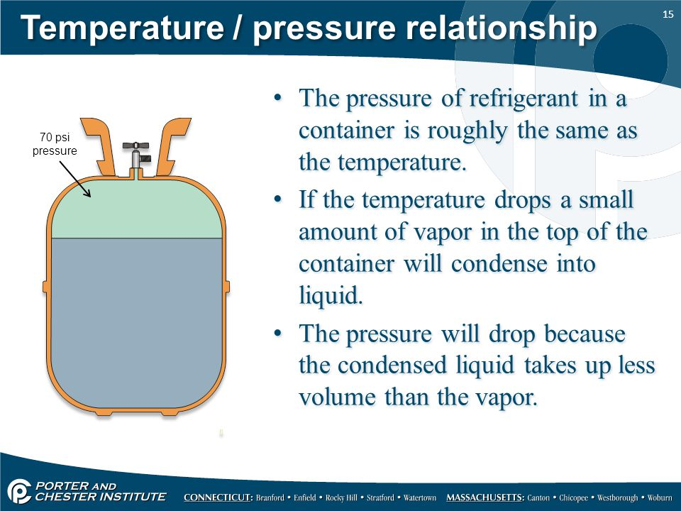 pressure temperature relationship for liquid refrigerants