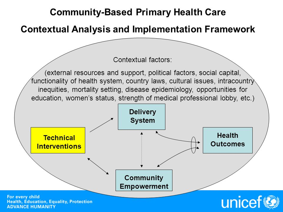 Community-Based Primary Health Care