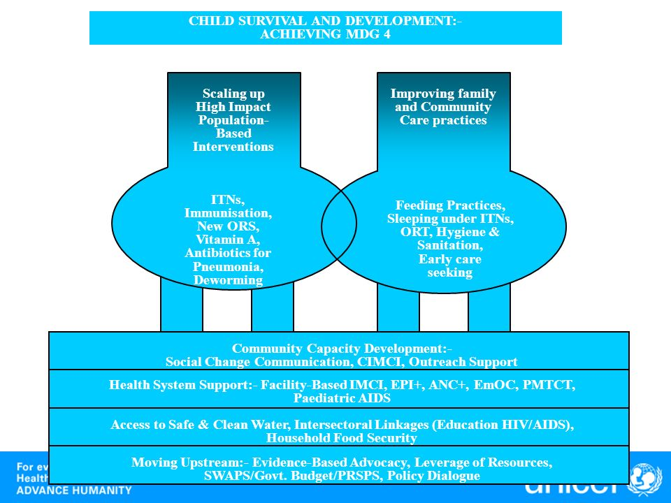 CHILD SURVIVAL AND DEVELOPMENT:- ACHIEVING MDG 4