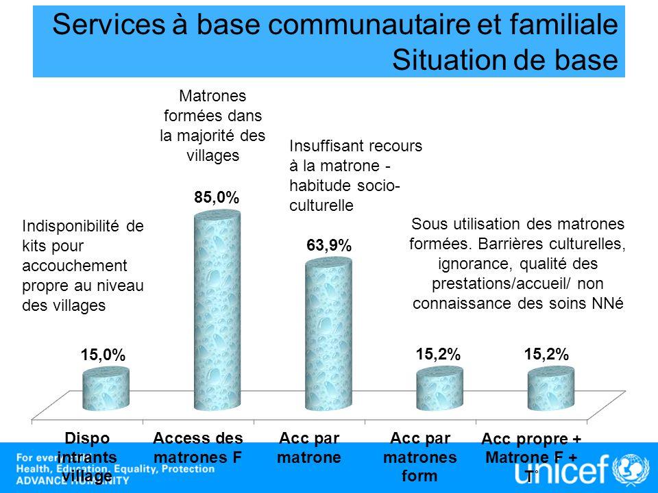 Services à base communautaire et familiale Situation de base