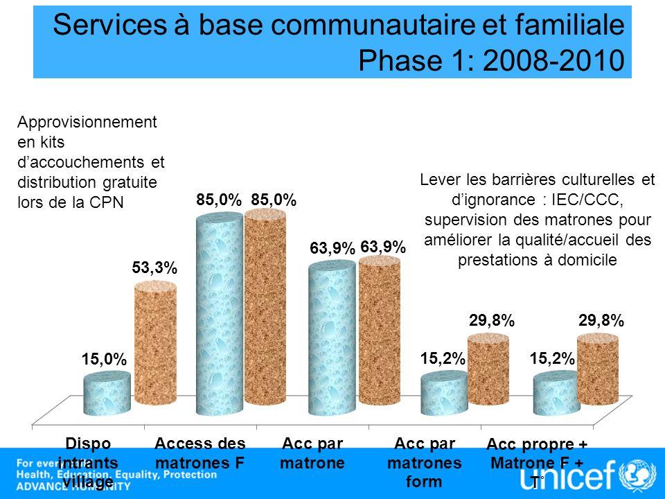 Services à base communautaire et familiale Phase 1: 2008-2010