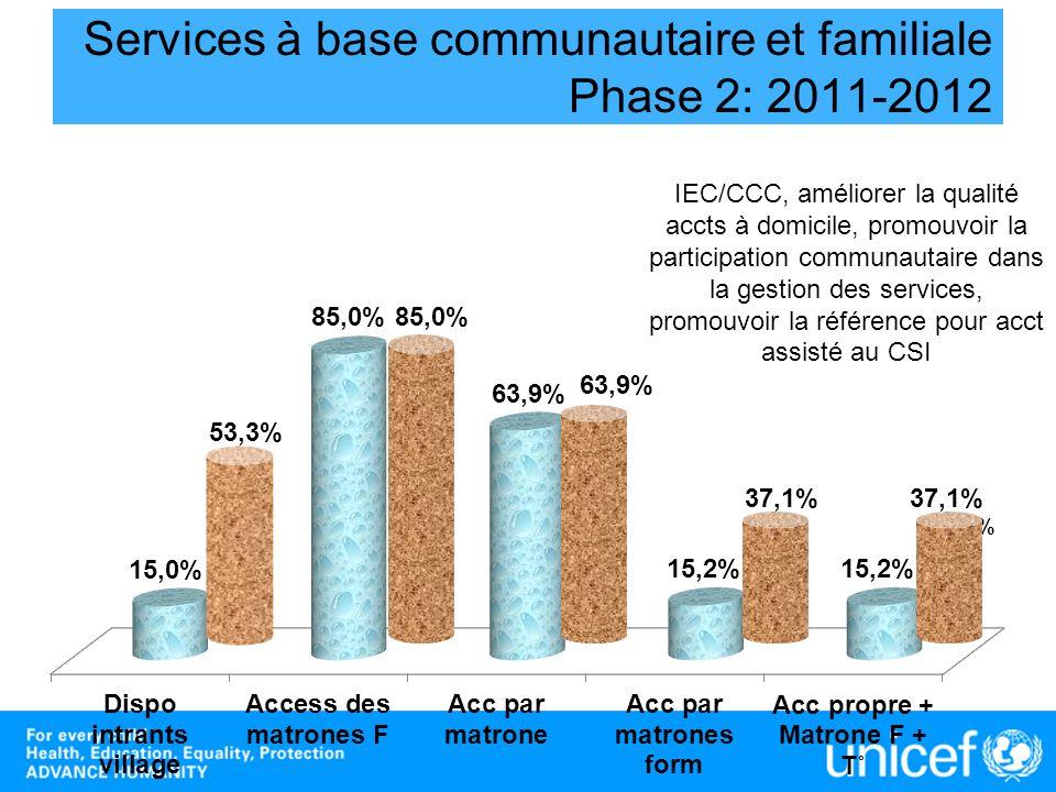 Services à base communautaire et familiale Phase 2: 2011-2012