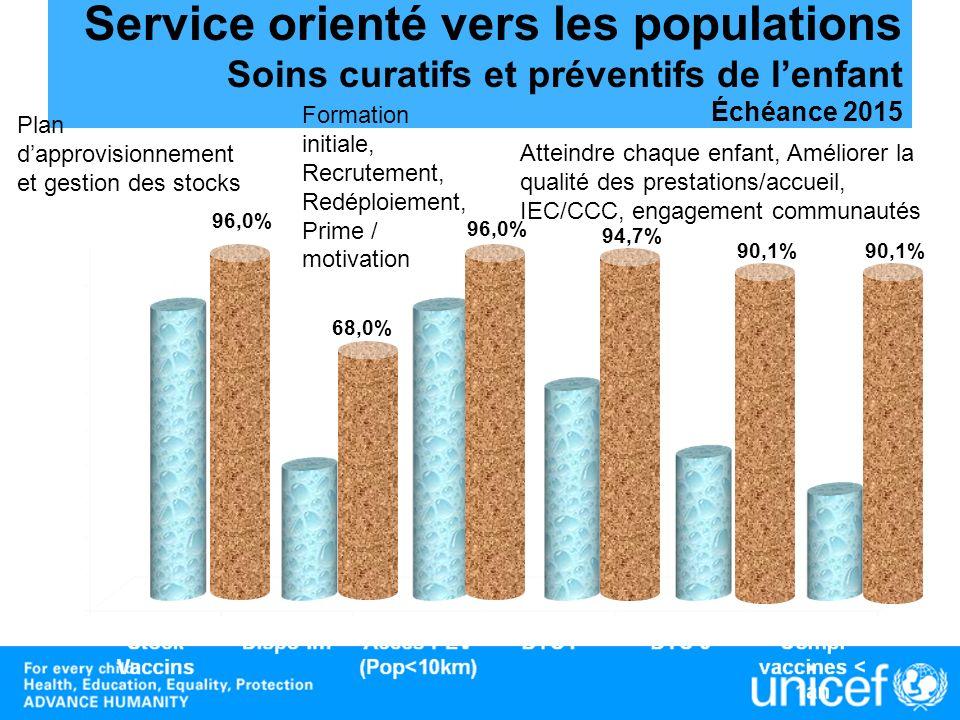 Service orienté vers les populations Soins curatifs et préventifs de l'enfant Échéance 2015