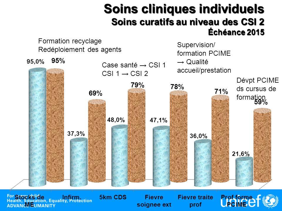 Soins cliniques individuels Soins curatifs au niveau des CSI 2