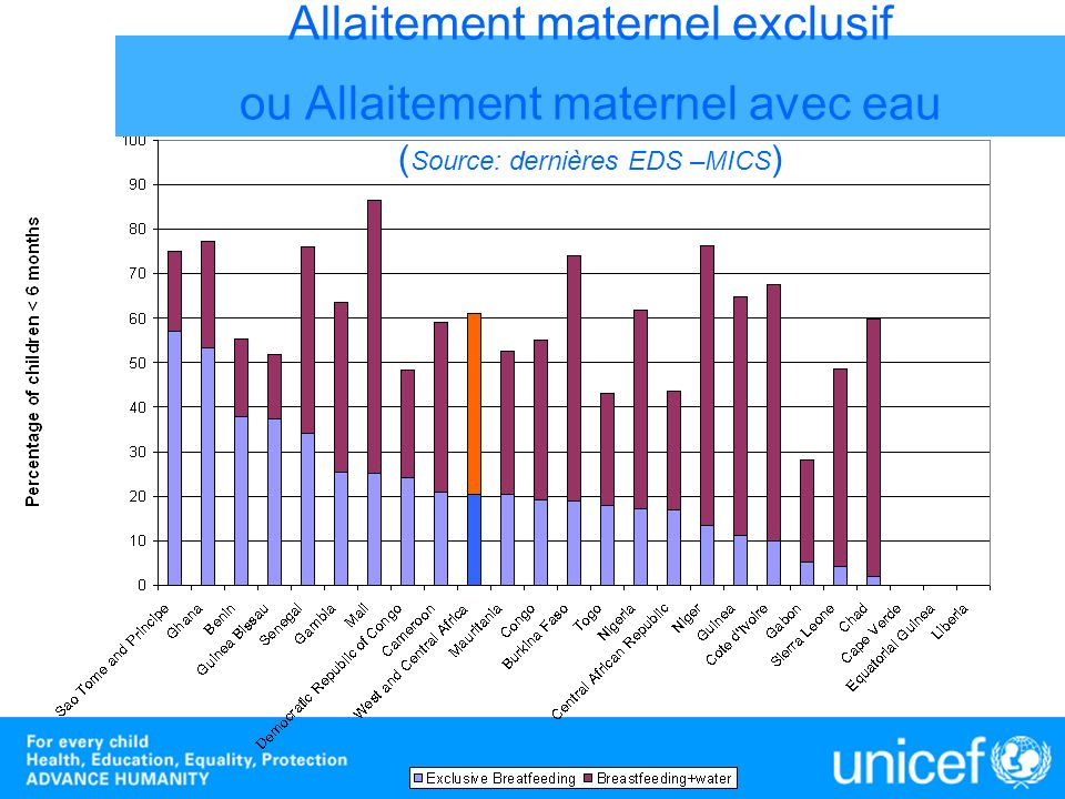 Allaitement maternel exclusif ou Allaitement maternel avec eau (Source: dernières EDS –MICS)