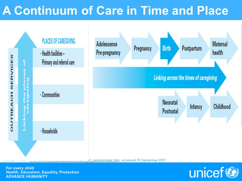 A Continuum of Care in Time and Place