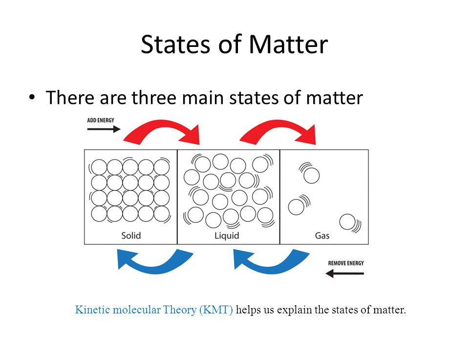 kinetic molecular theory of matter In liquid: physical properties of liquidsof matter, came with the kinetic molecular theory, which stated that matter consisted of particles in constant motion and.