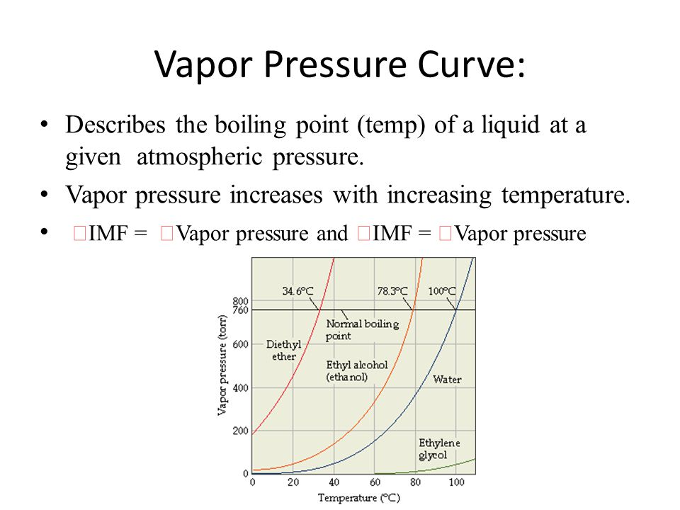 vapor pressure and boiling point relationship help