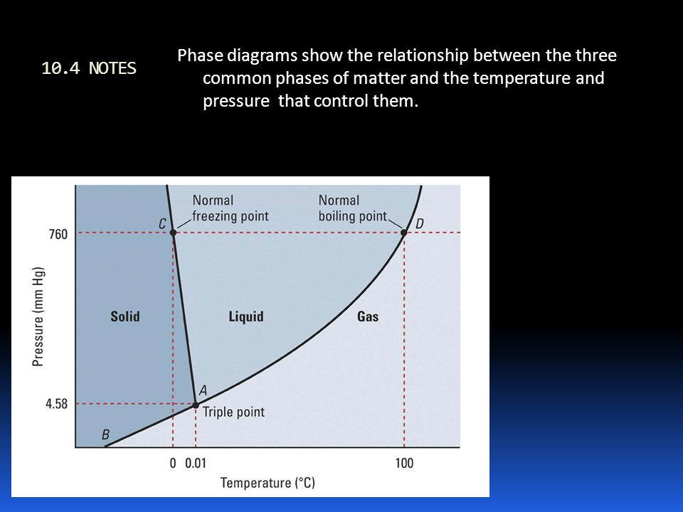 what is the relationship between phase changes and temperature